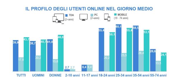 profilo-degli-utenti-italiani